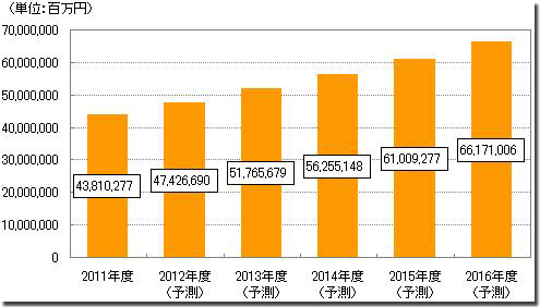 電子マネー市場の拡大予測